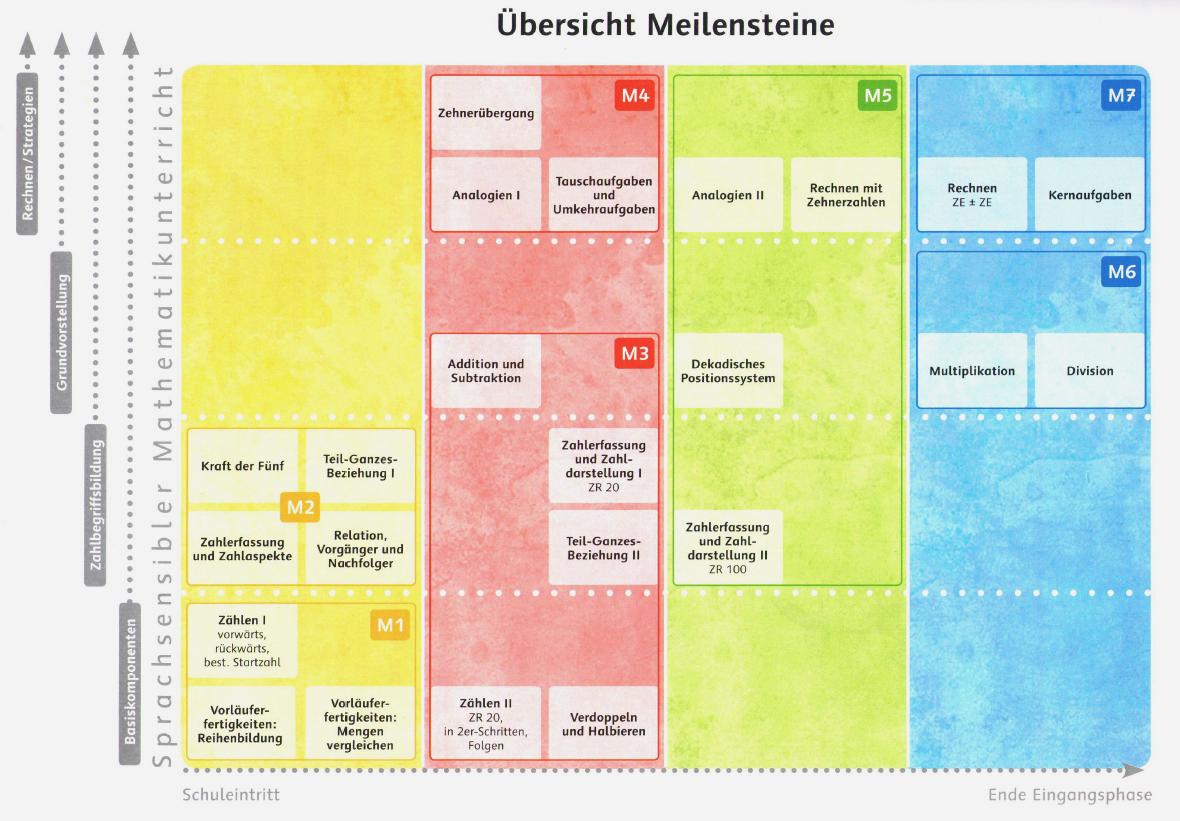 MMS_Grafik Meilensteine