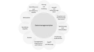 Quelle: Philipps-Universität Marburg, Forschungsdatenmanagement und -achrivierung