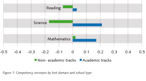 Figure 1: Competency increases by test domain and school type